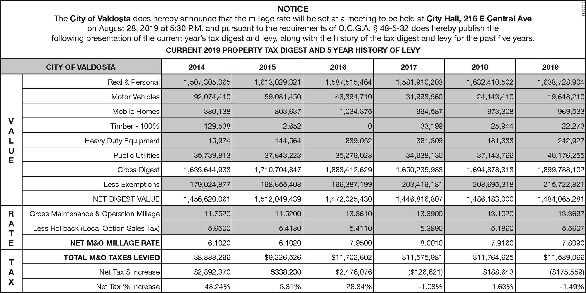 2019 Tax Digest & 5 Year Levy History